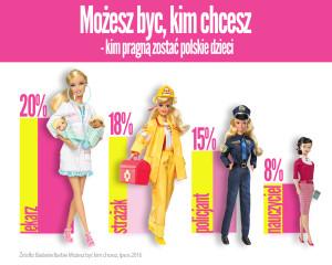 Badanie Barbie Mozesz Byc Kim Chcesz_IPSOS 2016_a