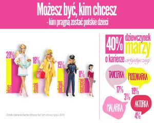 Badanie Barbie Mozesz Byc Kim Chcesz_IPSOS 2016_b