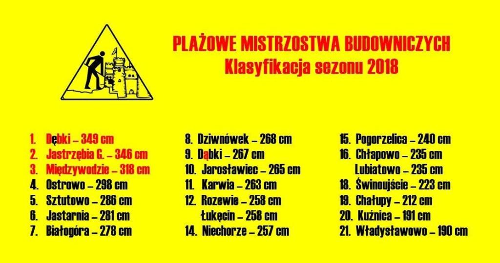Plażowe_Mistrzostwa_Budowniczych_klasyfikacja