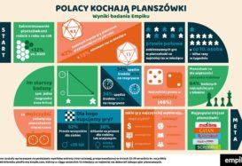 Jak Polacy spędzają czas wolny? Planszówki nieustannie na TOPie [wyniki badania Empiku]